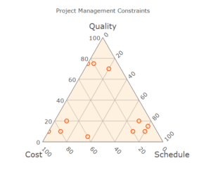 Retrospective analysis of litigation matters on project management triangle