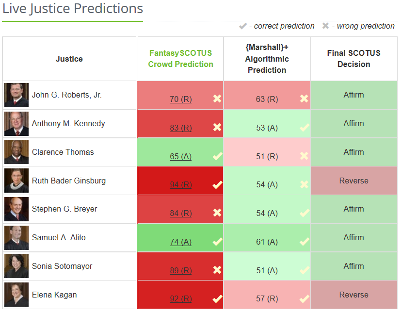an analysis of the process of jury selection in the united states Pro and adj ch: 5-9 test: 2  record keeper often responsible for jury selection, docketing cases,  three major ways that judges are selected in the united states.