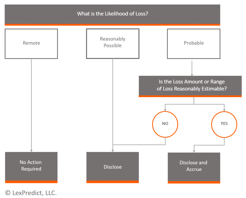 Flowchart to determine how to address legal reserves and loss contingencies