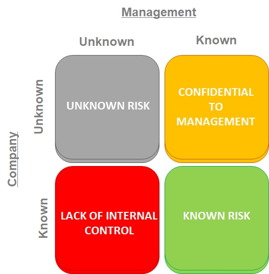 Matrix of Known and Unknown Legal Risk
