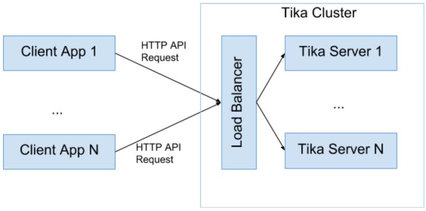 tika server cluster load balance text extraction API