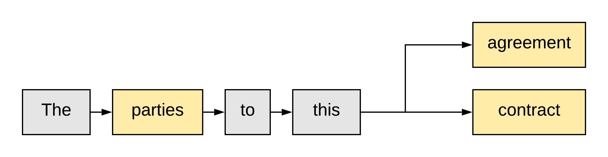 word embedding example
